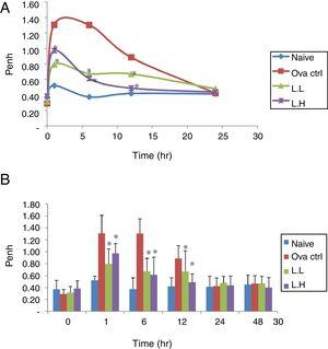 Effect of oral administration of LMP on the airway response measured at different time points after the last OVA challenge as expressed by Penh. The Penh value of mice was measured using a non-invasive whole-body plethysmography at 0, 1, 6, 12, 24 and 48h after the last OVA challenge. (A) Penh values were expressed as means, n=10. (B) Penh value, each value represents the mean±SD, n=10. Groups are normal control (naive), OVA-challenged control (OVA ctrl), low dose LMP (L.L) and high dose LMP (L.H). A difference between the LMP groups and OVA ctrl group at the same time point was considered statistically significant when P<0.05 (*).