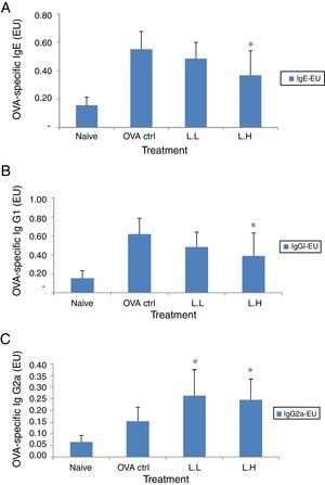 Effect of oral administration of LMP on immunoglobulins in BALF of OVA-sensitized mice. (A) OVA-specific IgE (B) OVA-specific IgG1 and (C) OVA-specific IgG2a in BALF of mice. Each value represents the mean±SD, n=7. Groups are normal control (naive), OVA-challenged control (OVA ctrl), low dose LMP (L.L) and high dose LMP (L.H). A difference between the LMP groups and OVA ctrl group was considered statistically significant when P<0.05 (*).
