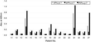 Reactivity of patients' IgE to natural and recombinant Pru p 7 in ELISA. IgE in the sera of the systemic group (No. 11–27 in Table 1) was determined by ELISA with nPru p 7, erPru p 7, prPru p 7.