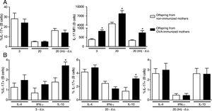 Effect of maternal immunization on offspring B cells IL-17 production and IL-17+cells co-production of IL-4, IFN-γ and IL-10. Offspring from immunized or non-immunized WT mothers were evaluated at 3 (3 d.o.—n=11 on each group) or 20 (20 d.o.—n=10 on each group) days old or immunized with OVA in the neonatal period and evaluated at 20 days old [20 (Im) d.o.—n=9 on each group]. Splenic B cell (CD19+) intracellular IL-17 percentage and mean of fluorescence intensity (MFI) was evaluated by flow cytometry (A). The same groups were evaluated for IL-4, IFN-γ and IL-10 co-production on IL-17+B cells by flow cytometry (B). Bars represent the mean±standard error. *P≤0.05 compared with the offspring of the respective non-immunized mothers.
