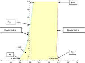 Scheme of IOS indices. Resistance at 5Hz (R5), Resistance at 20 HZ (R20), Reactance at 5Hz (X5), Resonance Frequency (Fres), Reactance Area (AX).