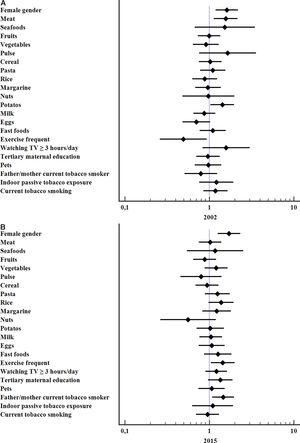 (A and B) Forest plots for associations found between current asthma symptoms and different variables in the surveys performed in the years 2002 and 2015.
