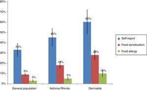 """Prevalence of self-report, food sensitization and food allergy in different populations. This figure summarizes the information contained in the articles cited in the section """"IgE sensitization in the tropics""""."""