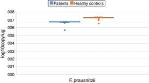 Distribution of Faecalibacterium prausnitzii in stool samples of patient and control groups (log10copy/μg).