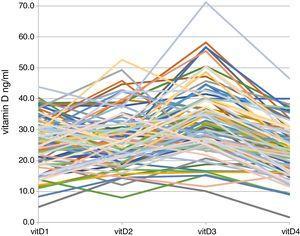 Seasonal individual trends of vitamin D in 92 patients.