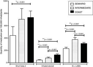 Mean and standard deviation of the medicine boxes sold in the period evaluated for asthma in the semiarid, in the intermediate and on the coast. *Statistical difference between semiarid and other cities in the short beta 2 group (p<0.001). **Statistical difference between all cities in the Inhaled Steroid and IS+LABA groups (p<0.001). ANOVA one-way test and Tukey post test.