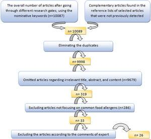 Flow diagram of literature review and selecting appropriate food allergen studies for systematic review and meta-analysis.