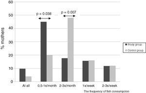 Fish consumption by mothers from the study, and control group.