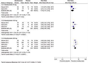 Response to treatment (UAS7≤6) – Omalizumab associated with antihistamine H1 vs. Placebo associated with antihistamine H1–12 weeks.