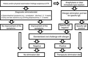 Algorithm for the diagnosis of food allergy according to ESPGHAN.