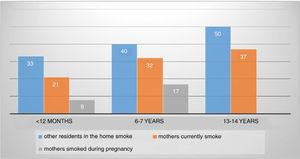 Frequency distribution of cases according to presence of smokers at home in the three age groups. EISL (<12 months)-ISAAC Phase III (6–7 years to 13–14 years).