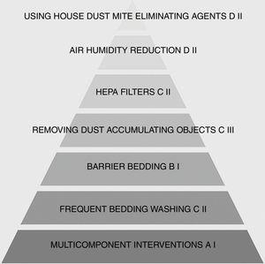 Pyramid of house dust mite allergens avoidance methods. Arrangement based on the clinical effectiveness of each intervention. Grading system based on Infectious Diseases Society of America-US Public Health Service Grading System.