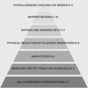 Pyramid of furry pet allergens avoidance methods. Arrangement based on the clinical effectiveness of each intervention. Grading system based on Infectious Diseases Society of America-US Public Health Service Grading System.