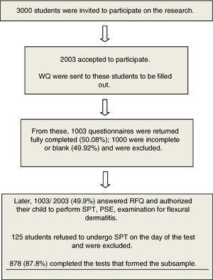 Flowchart of the study.