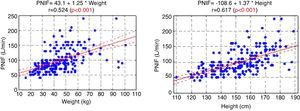 PNIF correlation with weight and height as well as values of Pearson correlation coefficients (r) and linear regression equations.