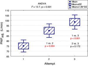 Peak nasal inspiratory flow in three consecutive measurements (PNIFadj.- PNIF adjusted to body height).