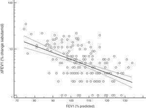 Regression between FEV1 (% predicted) and BDR (ΔFEV1) as percentage of change after salbutamol; p<0.0001.