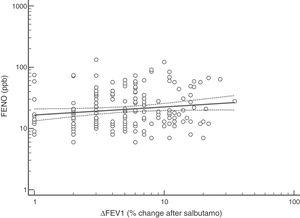 Regression between FENO (ppb) and BDR (ΔFEV1) as percentage of change after salbutamol; p<0.047.