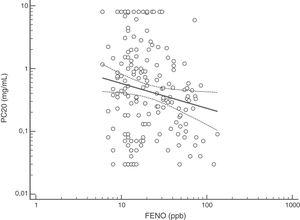 Regression between FENO (ppb) and methacholine PC20 (mg/mL); p=0.027.