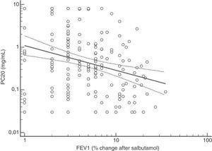 Regression between BDR ΔFEV1) as percentage of change after salbutamol versus methacholine PC20 (mg/mL); p<0.001.