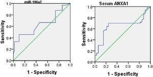 The ROC curves of Annexin A1 (ANXA1) protein and miR-196a2 expression to differentiate between moderate and severe asthmatic patients yielded an AUCs of 0.6 (95% CI, 0.53–0.77; p=0.01) and 0.65 (95% CI, 0.58–0.76; p=0.03), respectively.