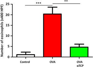 The number of eosinophils in the nasal septal mucosa. The number of eosinophils was significantly decreased in alpha-TCP treatment of OVA-sensitized mice. n=10 each group. Data are representative of at least two independent experiments. n.s.: not significant; *: p<0.05; **: p<0.01; ***: p<0.001. Error bar values represent SEM. For comparison between two groups, Student's two-tailed t test was used.