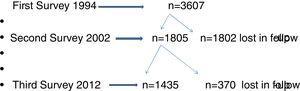 Flow chart of participants (n) of Castellon's cohort.