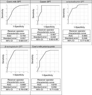 Receiver operating characteristic (ROC) curves for skin prick tests (SPT) using cow's milk and its components.