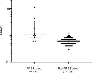 Comparison of methemoglobin (%) between the food protein-induced enterocolitis syndrome (FPIES group) and other gastrointestinal diseases (non-FPIES group). Median and interquartile range are indicated by horizontal lines. Differences between the two groups were evaluated using the Mann–Whitney test.