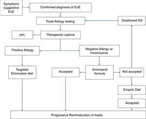 Flowchart of patients according to treatment guided by the allergological study.