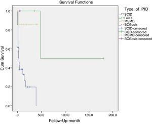 Survival rate analysis of all patients.