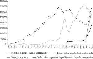 Estados Unidos: producción, importaciones y exportaciones de petróleo crudo (en miles de barriles) Fuente: elaboración propia con base en <http://www.eia.gov>.