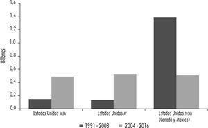 Estados Unidos importaciones de hidrocarburos por categoría de regionalismo (en cientos de miles de US $ a precios corrientes) Fuente: elaboración propia con base en datos del un Comtrade.