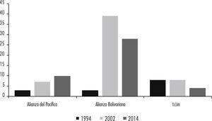 Número de empresas petroleras privadas internacionales en la Alianza del Pacífico, el alba-tcp y el tlcan Fuente: elaboración propia con base en datos del United States Geological Survey (http://minerals.usgs.gov/minerals/pubs/country/sa.html).