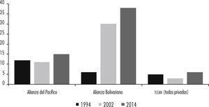 Número de empresas nacionales de petróleo de países miembro de la Alianza del Pacífico y del alba-tcp Fuente: elaboración propia con base en datos del usgs (http://minerals.usgs.gov/minerals/pubs/country/sa.html).