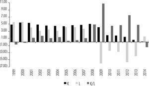 Tasas de variación anual del ratio capital-trabajo y sus determinantes (%) Notas: stock de capital (K), trabajo (L), y ratio capital-trabajo (K/L). Fuente: ine (2015) y fbbva (2015).