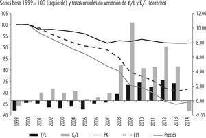 Ratio producto-capital y sus determinantes, la eficiencia productiva de la inversión y el ratio de precios (1999= 100) Series base 1999= 100 (izquierda) y tasas anuales de variación de Y/L y K/L (derecha) Notas: productividad del capital (Y/K) (PK), eficiencia productiva de la inversión (ratio productividad laboral (Y/L) respecto de la relación capital-trabajo (K/L), epi) y ratio de precios del producto y el capital (Pyk), en índices (1999= 100). Fuente: ine (2015) y fbbva (2015).