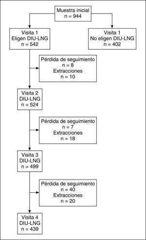 Diagrama de flujo de las mujeres del estudio, desde su inclusión, y durante las visitas posteriores, mostrando las extracciones y pérdidas de seguimiento.