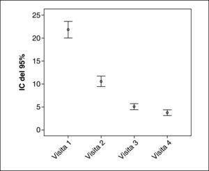 Evolución del número de medidas higiénicas a lo largo de las visitas efectuadas durante el estudio (media y su correspondiente intervalo de confianza [IC] del 95%).