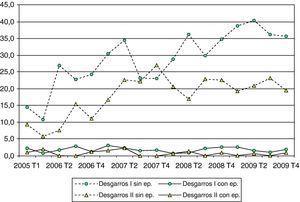 Evolución trimestral de desgarros I y II (sin episiotomía y con episiotomía) (en porcentajes respecto al total de partos trimestral)