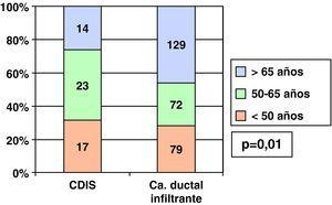 Carcinomas ductales in situ e infiltrantes y grupos de edad al diagnóstico.