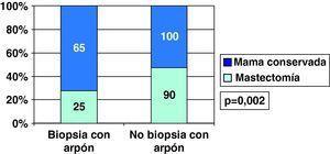 Carcinoma ductal infiltrante: cirugía según forma de diagnóstico.