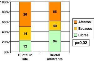 Carcinoma ductal y estado de bordes histológicos tras primera cirugía con intención conservadora, según infiltración.