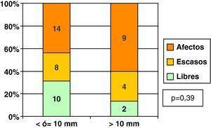 Carcinoma ductal in situ: márgenes de resección según tamaño histológico.
