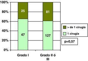 Carcinomas ductales infiltrantes: número de cirugías y grado histológico.