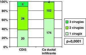 Carcinomas ductales: número de cirugías según infiltración.