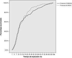 Tasa de expulsión acumulativa para los protocolos A (800μg/24h) y B (400μg /4h).