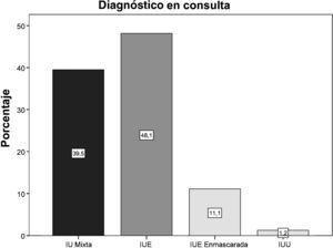 Diagnóstico del tipo de incontinencia realizado en consulta.