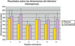 Media aritmética y desviación estándar media (en píxeles) de las tres mediciones realizadas del diámetro biespinoso: en reposo y durante la contracción isométrica voluntaria del músculo obturador interno.