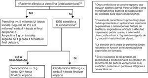 Antibióticos recomendados para la profilaxis intraparto del estreptococo grupo Ba.